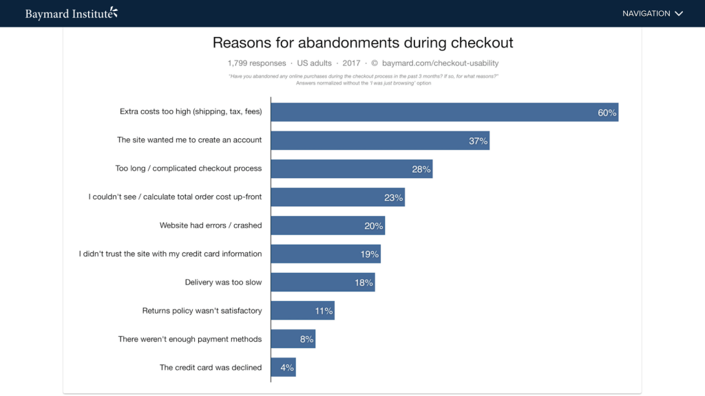 eCommerce - Cart Abandonment Rate 2018