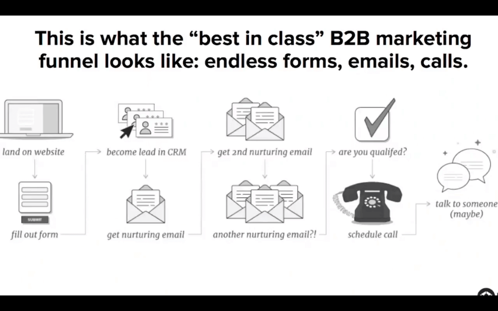 Screenshot of the slide laying out the old default funnel for sales calls.